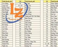 TRA-CUU-BIEN-SO-XE-CUA-63-TINH-THANH